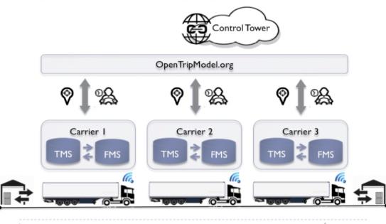 ControlTowerTransport
